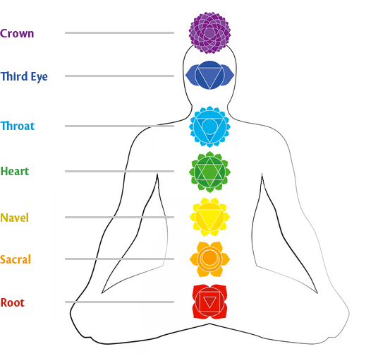 how to become a chakra healer