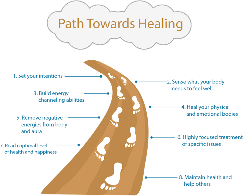 Reiki path toward healing